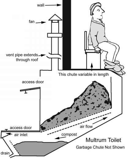Elongated Toilets Dimensions as well Home Depot Ada Toilets Handicap Toilet Home Depot To Black And White Home Design Home Depot Ada  pliant Toilets moreover Toilet Design Diagram as well 561050066051447657 additionally mercial  posting Toilets. on composting toilet