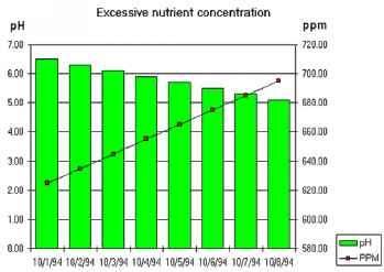 Nutrients Table Vegetables Ppm