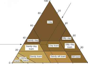 Soil Texture Classification Triangle